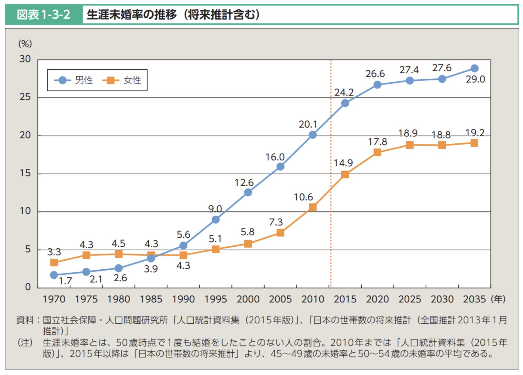 平成27年版厚生労働白書 -人口減少社会を考える-生涯未婚率の推移